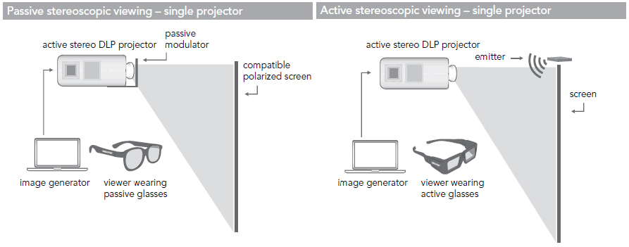 Active and Passive Stereoscopic Displays