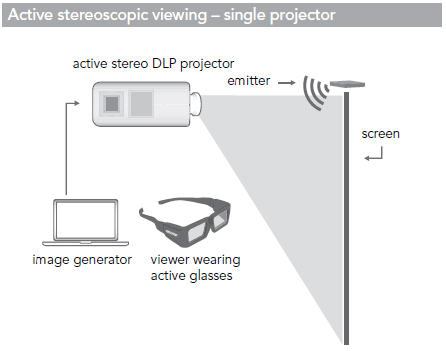 Active Stereoscopic Viewing