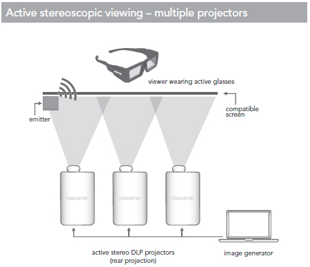 Active Stereoscopic Viewing – Multiple Projectors
