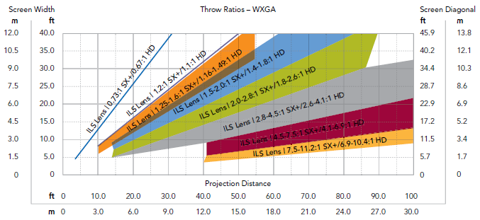 Throw Ratios - WXGA